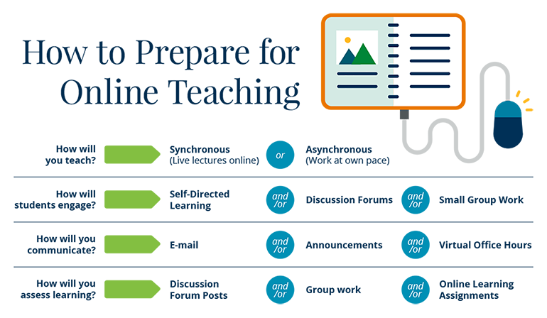 How to Prepare for Online Teaching