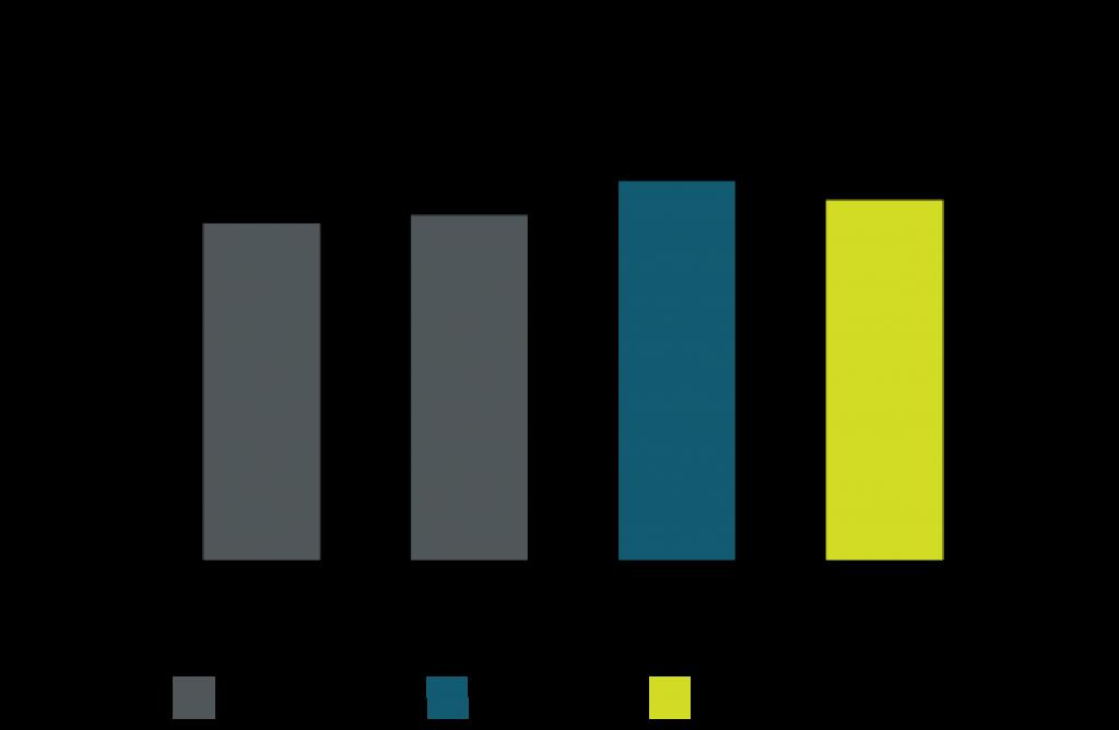 Figure 1. Course success rates