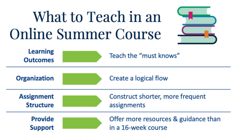 What to teach in an online summer course