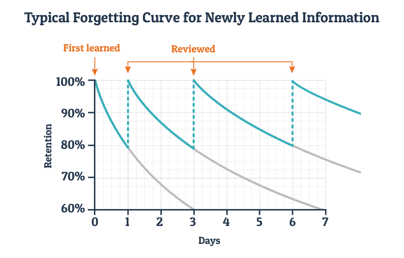 Herman Ebbinghaus and the forgetting curve