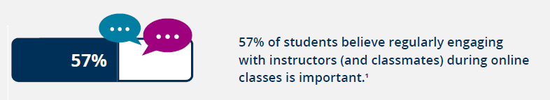 57% of student believe engagement with online instructors is important.