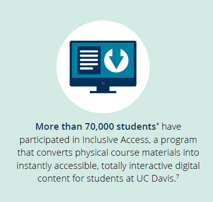 More than 70,000 students have participated in UC Davis's Inclusive Access program.