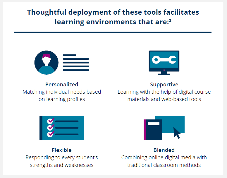 Thoughtful deployment of digital learning tools make learning environments personalized, supportive, flexible, and blended.