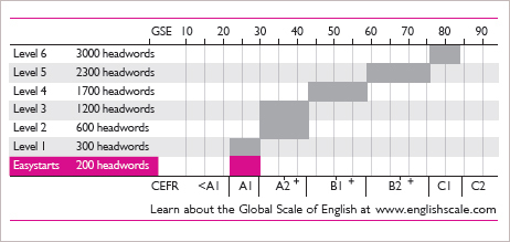 Graded levelling using the Global scale of English