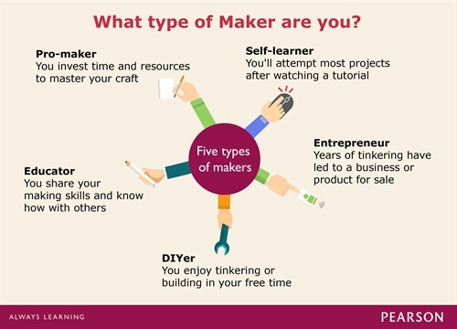 Maker Infographic