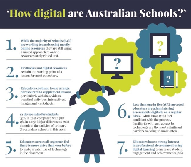 How Digital Are Australian Schools - Infographic 650 X 570