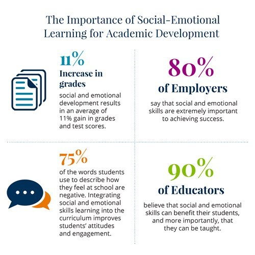 Wellbeing SEL Infographic
