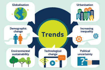 Trends In Future Skills Research