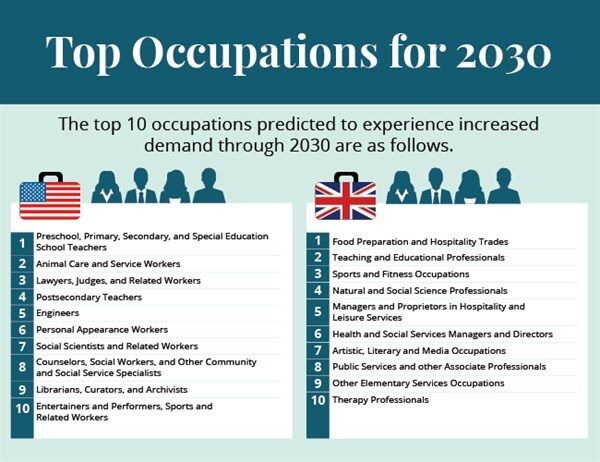 Occupations Most Likely To Be In -demand By 2030