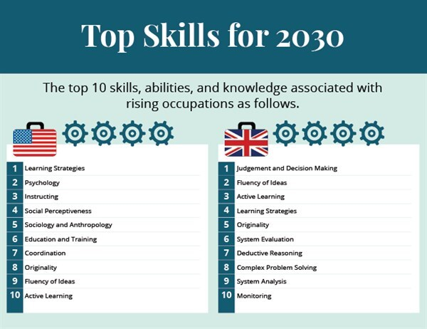 Skills Most Likely To Be In Demand In 2030