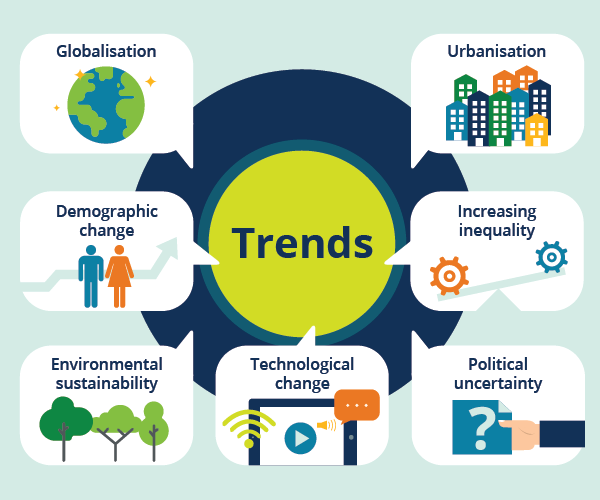 Trends To Look Forward To In 2030