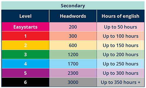 Secondary graded level chart