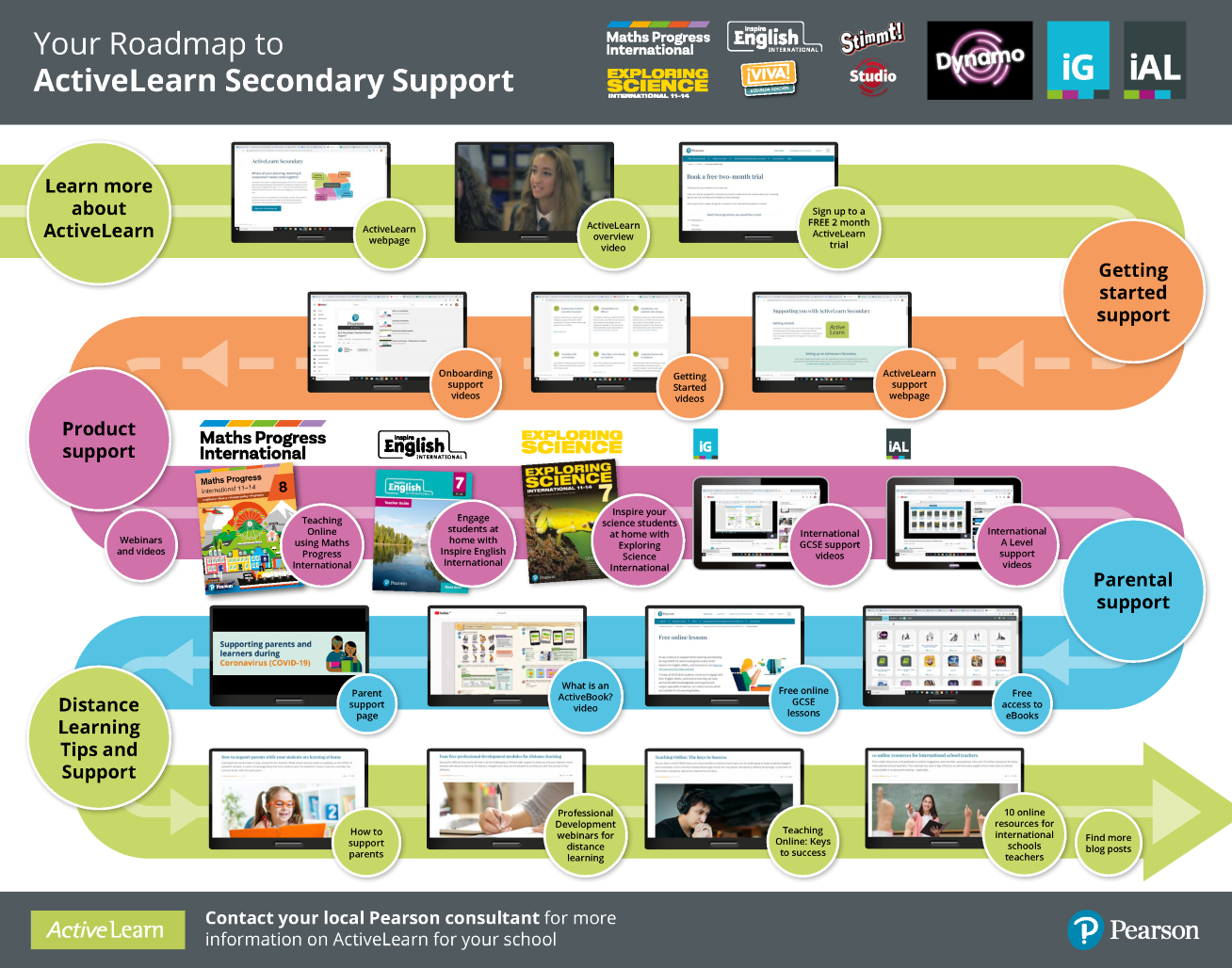 ActiveLearn Secondary roadmap