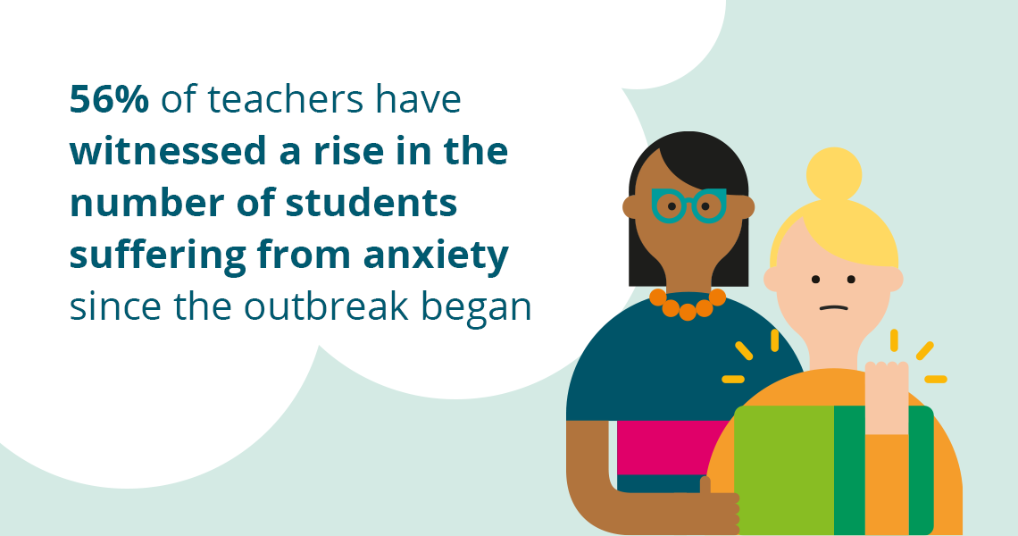 56% of teachers have witnessed a rise in the number if students suffering from anxiety since the outbreak began