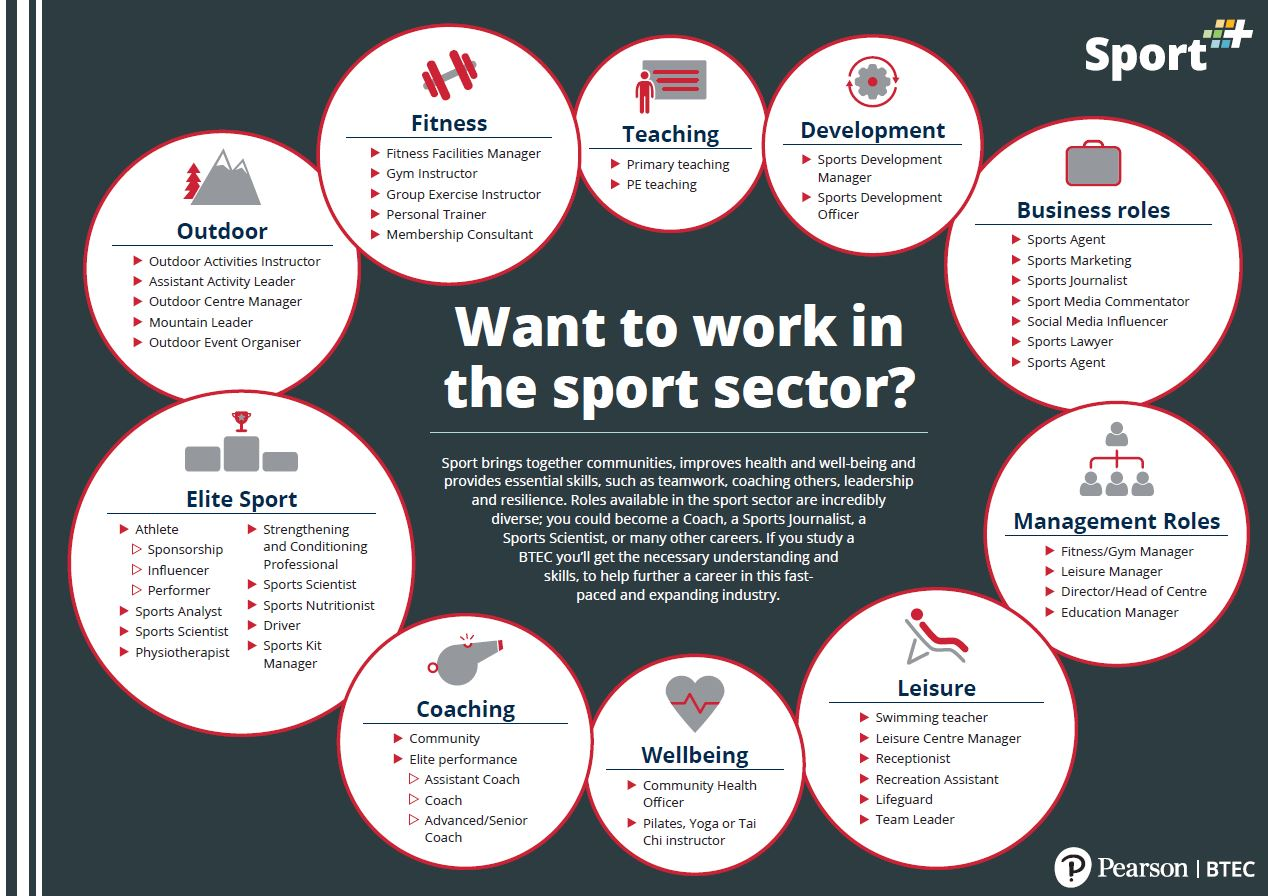 Want to work in the sport sector?