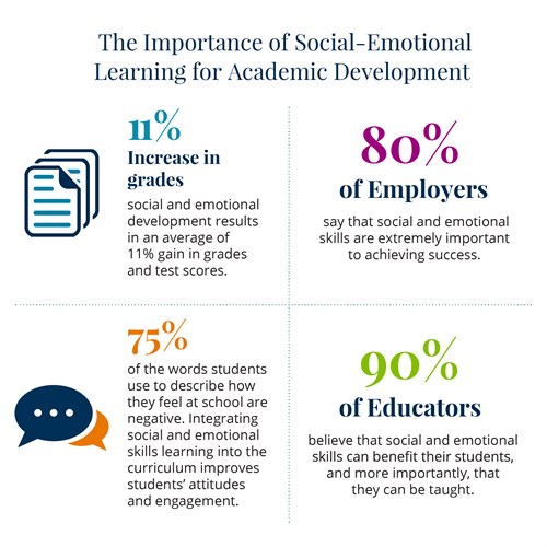 When Social And Emotional Learning Is >> Social Emotional Learning Five Key Skills You Can Start Teaching
