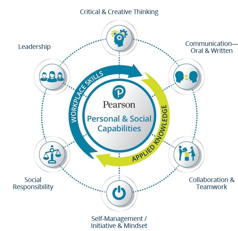 Collaborative Teaching Framework ~ Based in research career success program