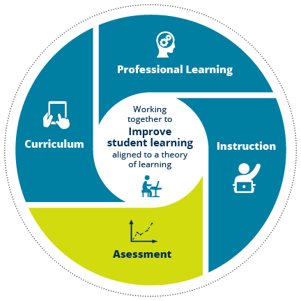 "A circle with ""Working together to improve student learning aligned to a theory of learning"" in the center. Outer ring of circle is divided into four segments: Curriculum, Professional Learning, Instruction, and Assessment (curriculum-aligned interim assessments including Student Mastery Progress and Mastering Prediction)."