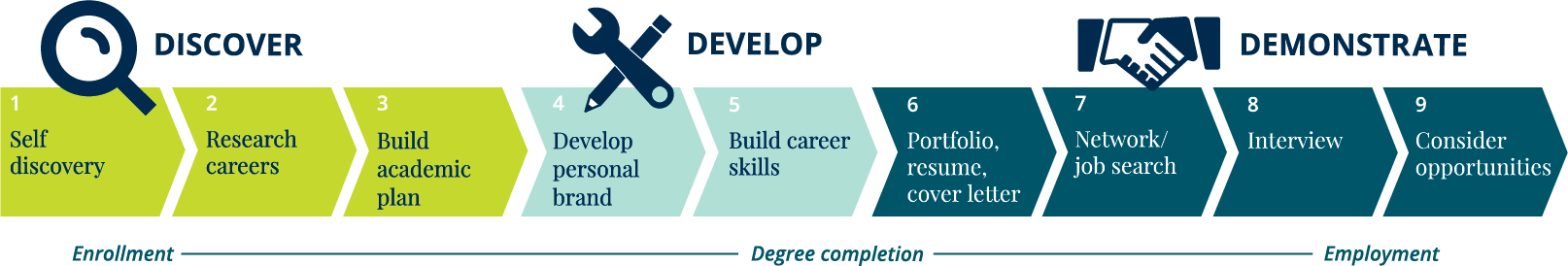 Graphic showing linear progression of nine career success pathway milestones: Discover (1-3), Develop (4-5), Demonstrate (6-9)