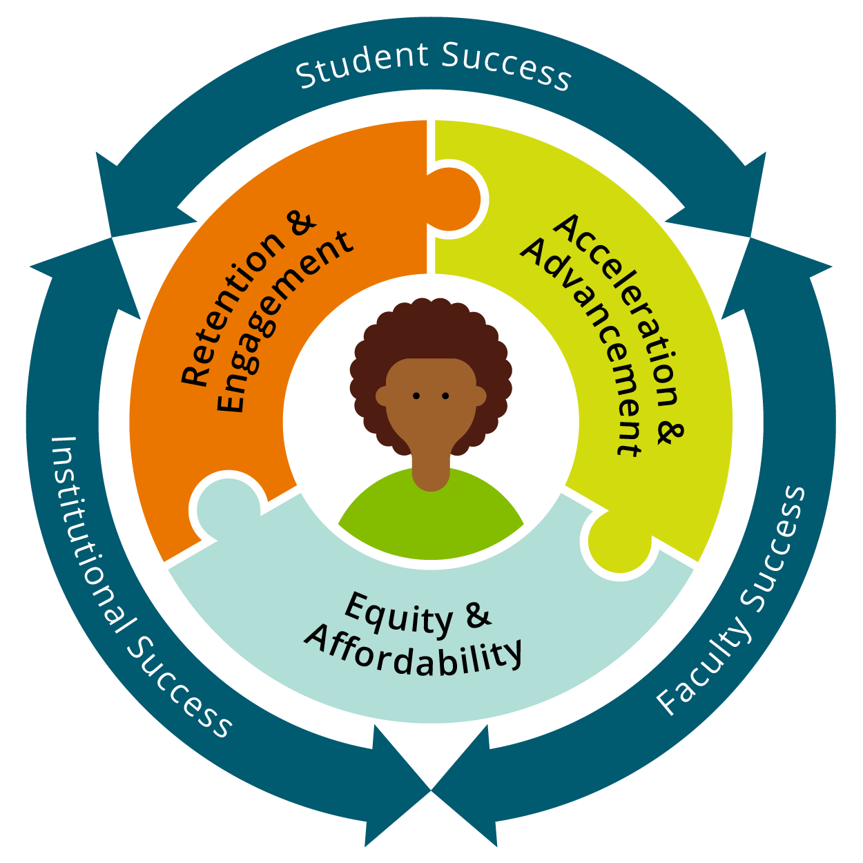 "Circle graphic with ""Student, Institutional, and Faculty Success"" written on the outer ring. The middle ring is three connecting puzzle pieces that read: Retention & Engagnement, Acceleration & Advancement, and Equity & Affordability. In the center is an image of a student."