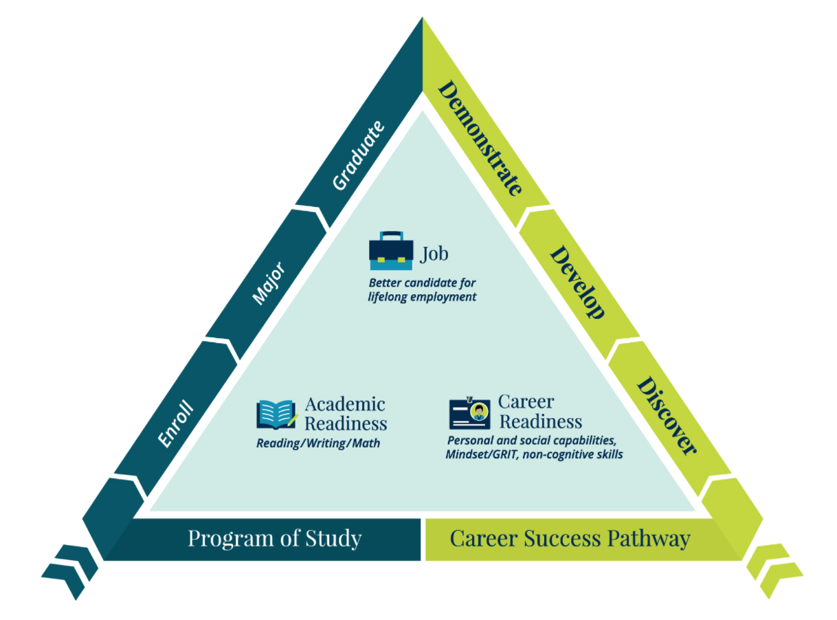 "Triangle-shaped graphic with ""Enroll, major, and graduate"" along one side and ""Discover, develop, and demonstrate"" along the other. Inside the triangle ""Academic Readiness"" and ""Career Readiness"" icons are at the base. At the center top is a ""Job"" icon."