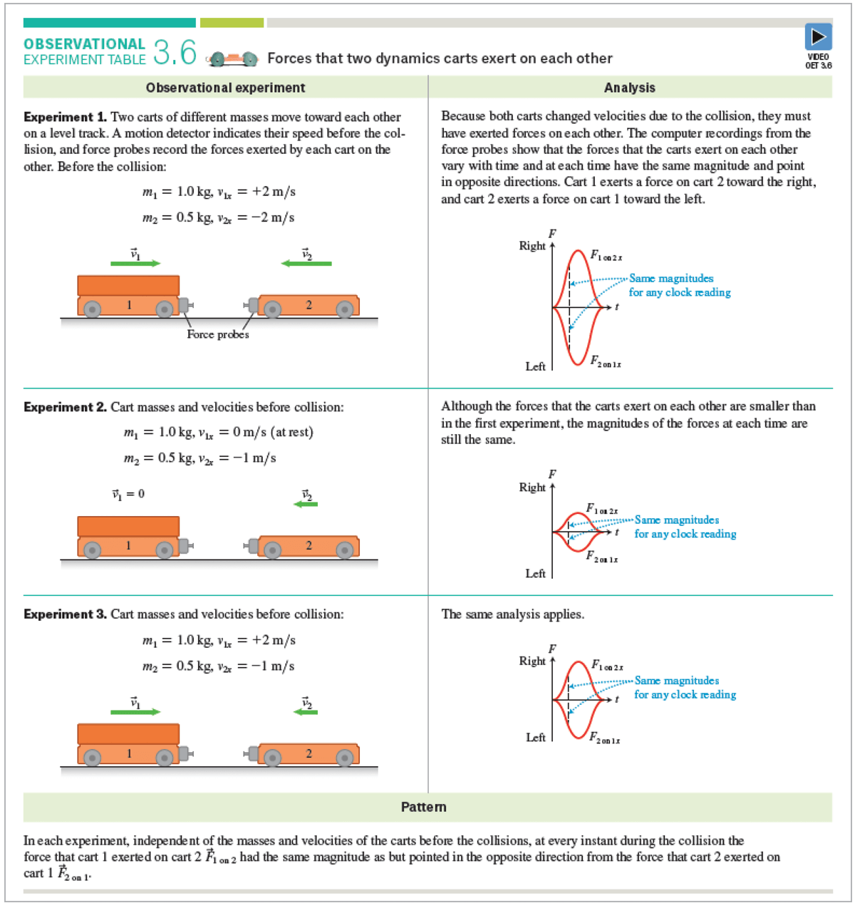 Etkina planinsic van heuvelen college physics explore and apply updated observational experiment tables and testing experiment tables fandeluxe Image collections
