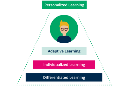 personalized learning online blended learning