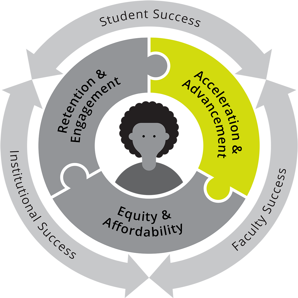 "Gray circle graphic with ""Student, Institutional, and Faculty Success"" written on the outer ring. The middle ring is three connecting puzzle pieces that read: Retention & Engagnement, Acceleration & Advancement, and Equity & Affordability. In the center is an image of a student. Acceleration & Advancement piece stands out in green."