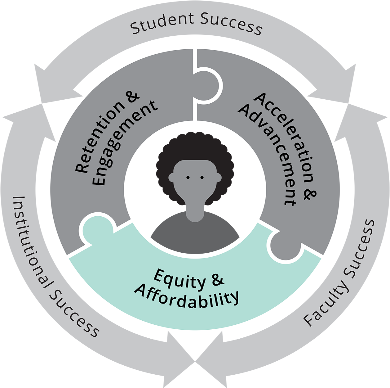 "Gray circle graphic with ""Student, Institutional, and Faculty Success"" written on the outer ring. The middle ring is three connecting puzzle pieces that read: Retention & Engagnement, Acceleration & Advancement, and Equity & Affordability. In the center is an image of a student. Equity & Affordability piece stands out in blue."