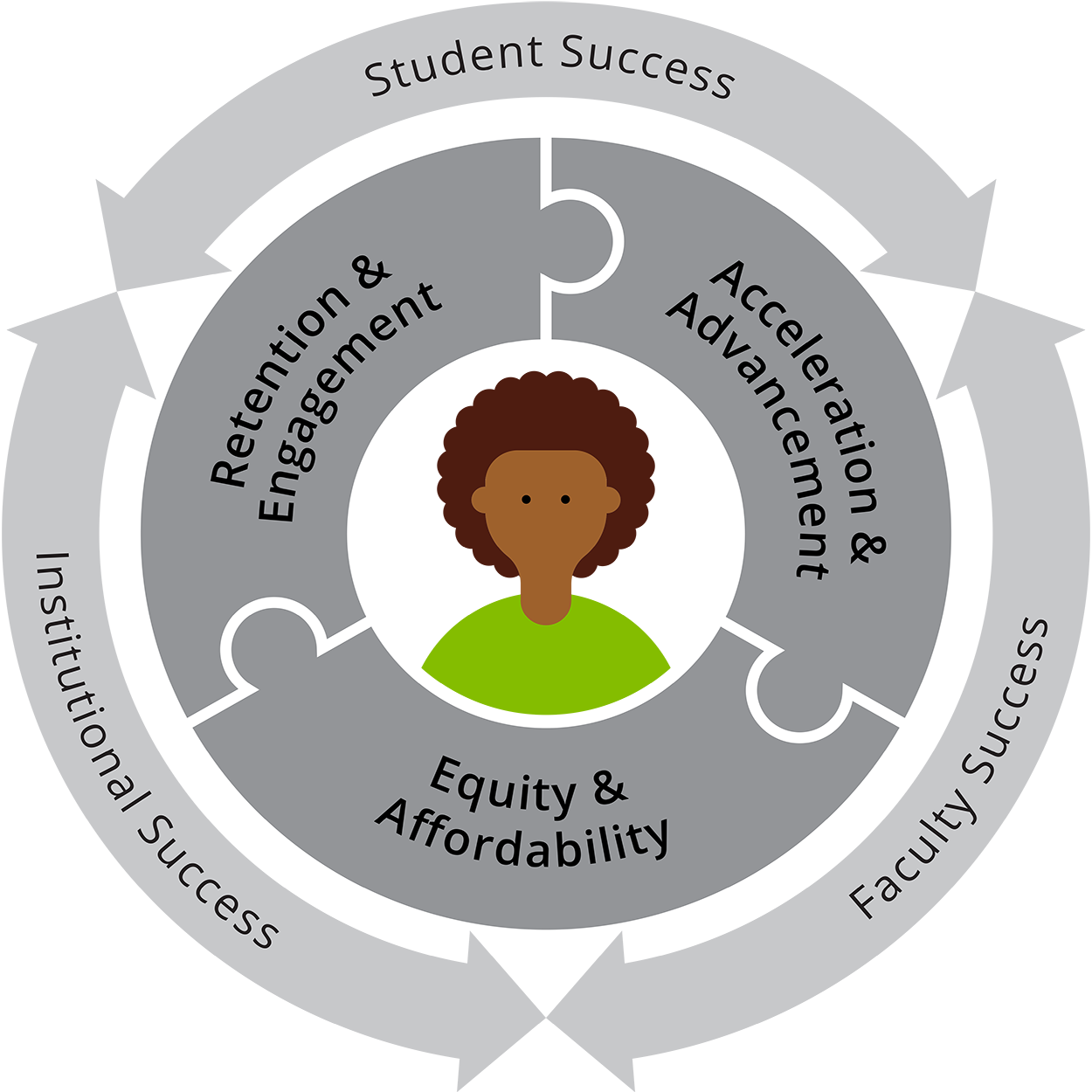 "Gray circle graphic with ""Student, Institutional, and Faculty Success"" written on the outer ring. The middle ring is three connecting puzzle pieces that read: Retention & Engagnement, Acceleration & Advancement, and Equity & Affordability. In the center is an image of a student in color."
