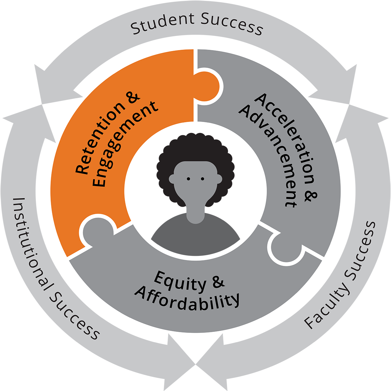 "Gray circle graphic with ""Student, Institutional, and Faculty Success"" written on the outer ring. The middle ring is three connecting puzzle pieces that read: Retention & Engagnement, Acceleration & Advancement, and Equity & Affordability. In the center is an image of a student. Retententon & Engagement piece stands out in orange."