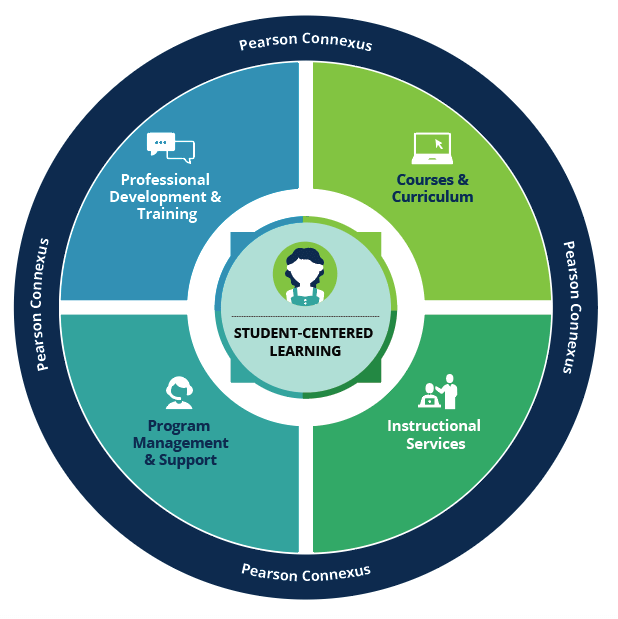 "A circle with ""Student-centered learning"" in the center, a middle ring with equal sections labeled ""Courses & Curriculum, Instructional Services, Program Mangement & Support, and Professional Development & Training,"" and an outer ring labeled ""Pearson Connexus"""
