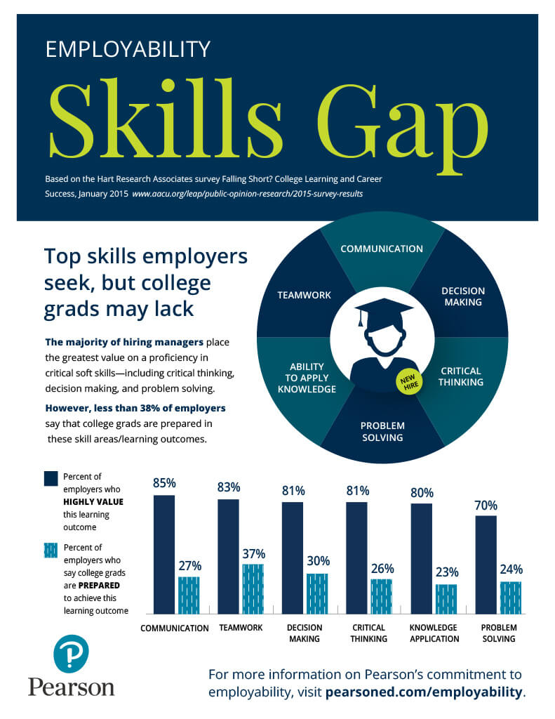 what computer skills employers should expect from recent college graduates Expectations for recent college graduates differ signiffcantly by industry, corporate culture, and the nature of the entry-level job banking and telecommunications firms were more likely than others to expect recent college graduates to have a good understanding of international affairs.